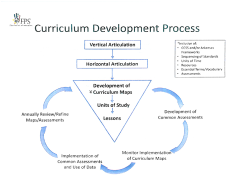curriculum theory essay Custom essay writing service question description curriculum and theory along the margins of your textbook in this week's readings are quotes from the following prominent early childhood.